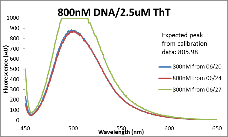 Fluor data 800nM DNA comparison.png