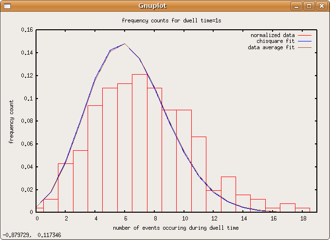 File:Poisson-data-dwell1s.png