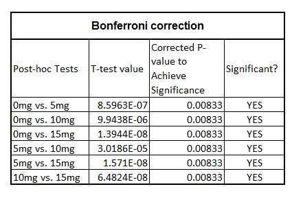 Significance Bon test.png