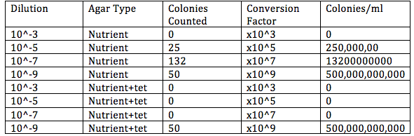 File:Table1- 100-fold serial dilutions results.png