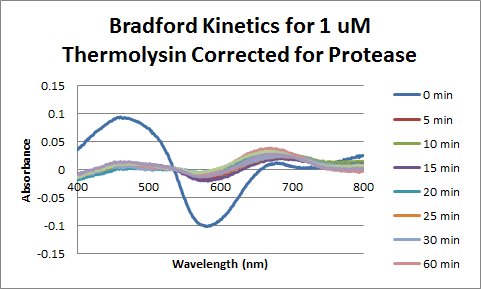File:Thermolysin Bradford 1uM Corrected.png