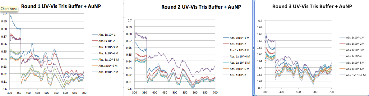 Tris Buffer AuNP all three UV-Vis data
