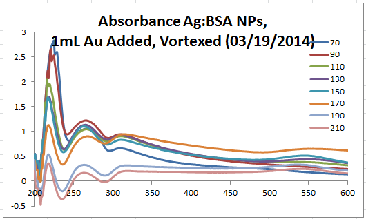 2014 0326 abs Ag BSA 0319 vortexed 1mL.PNG