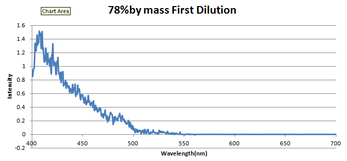 78percentbymassfirstdilutionfilter.png