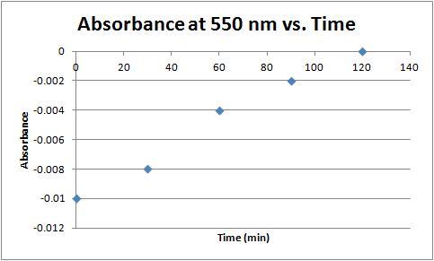 File:Absorbance vs time 9-27-11.jpg