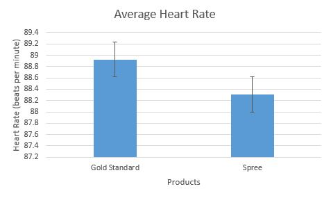 Image:BME100WG11 Average Heart Rate.JPG