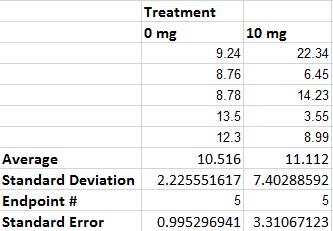 LAB 2 Effect on Rats Data.jpg