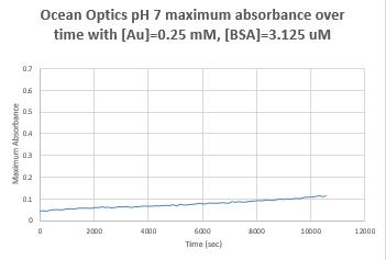 File:Oceanoptics161006pH7BSA.PNG