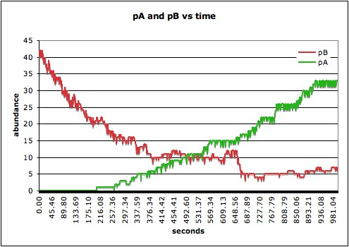 Image:Pa and pb vs time.jpg