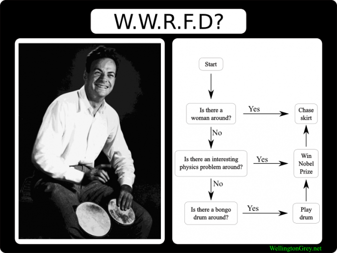 Image:2006-12-25-what-would-richard-feynman-do.png