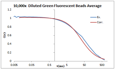 File:2013 0703 10000x diluted fluor beads avg.PNG