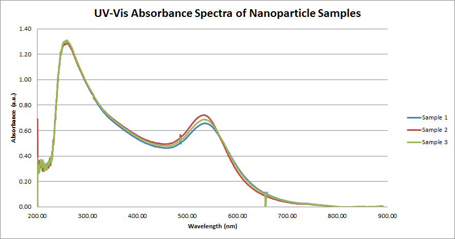 UV-Vis Nanoparticle Blanks.png