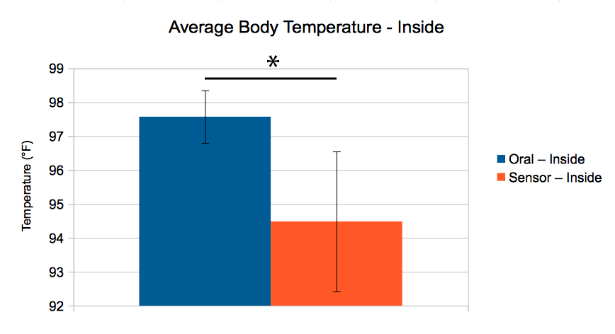 Image: BME100_Group_10_Lab_3_Inside_Average.png