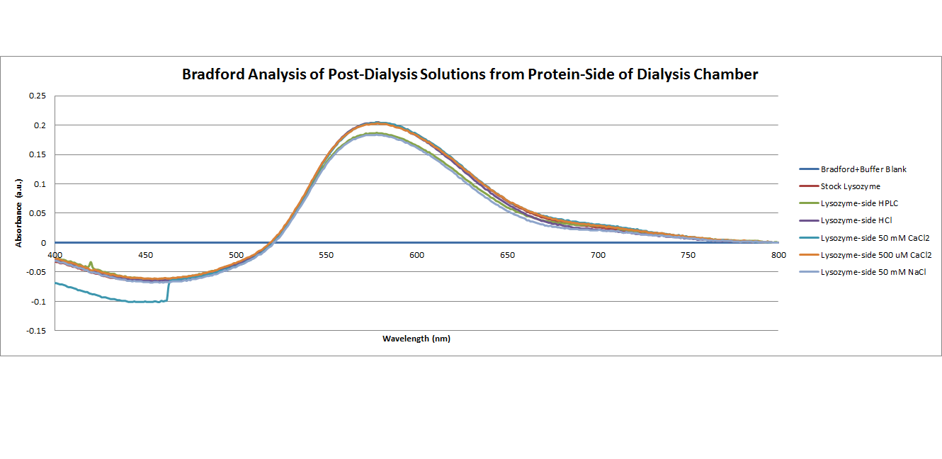 Bradford Analysis of post dialysis solutions from protein side of dialysis chamber.png