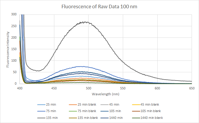 File:2015 11 4 Fluorescence of Raw Data.png