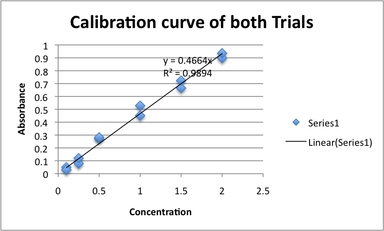 File:Calibration curve for both trials.png