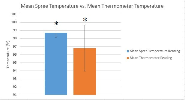 File:Corrected temperature chart.jpg