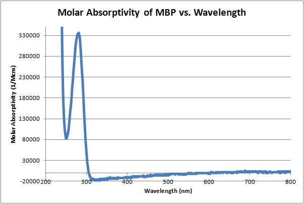 File:Molar absorptivity vs wavelength 10-5-11.jpg