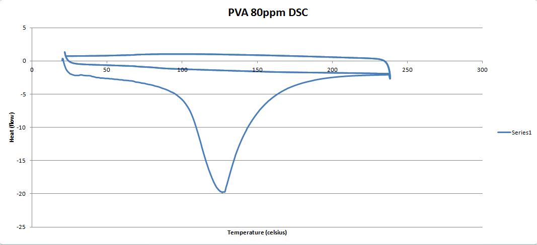 PVA 80ppm DSC graph.PNG