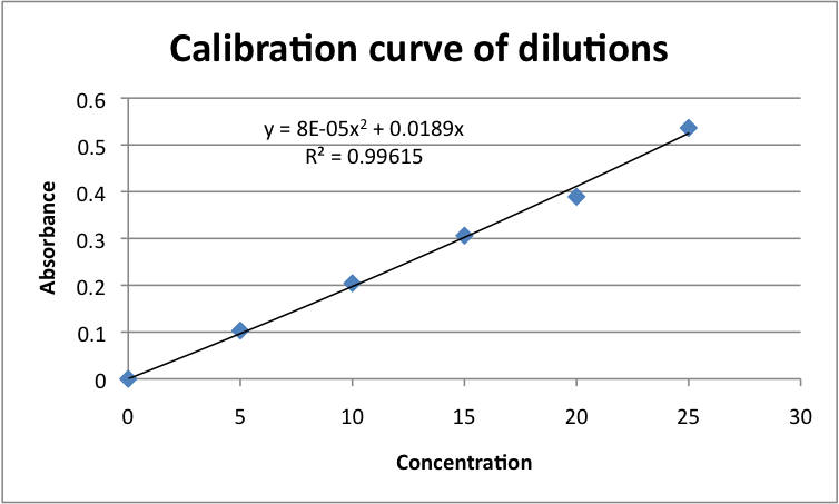 Image:Calibration curve of gold dilutions .png