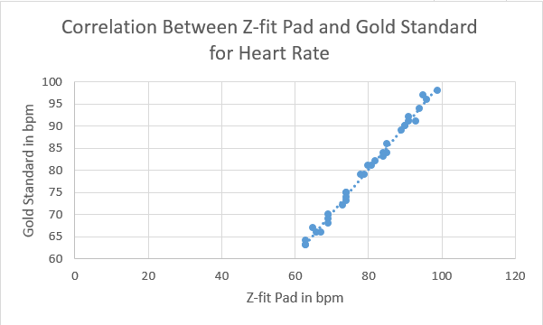 Correlation Heart Rate Z fit.png