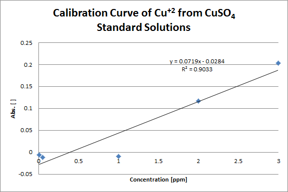 Cu+2 AAS Calibration Curve.png