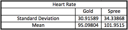 Image:Heart Rate Stats 1.jpg