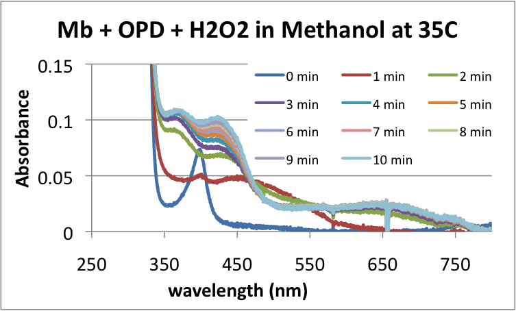 File:MRH20130402 35C absorbance.png