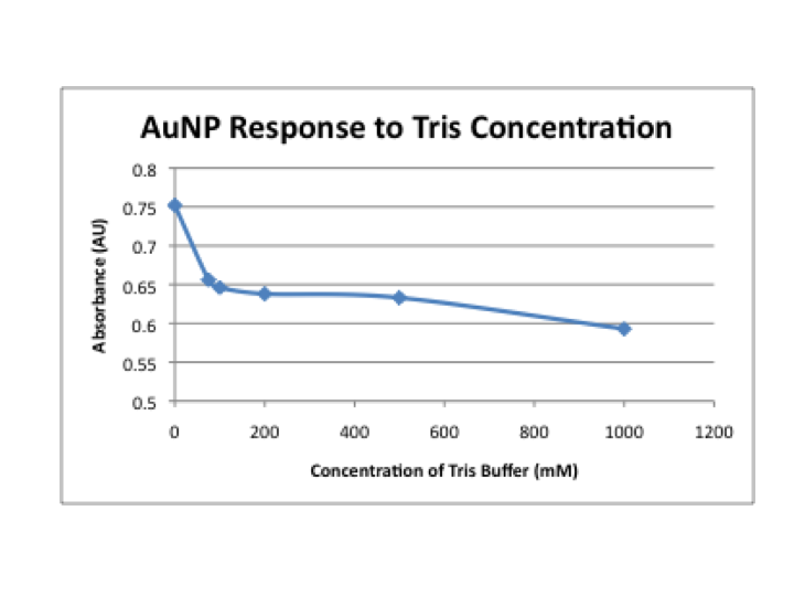 Image:Relation AuNP to tris concentration.png