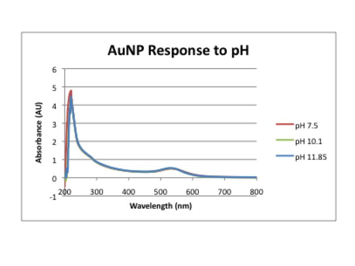 File:Response to pH.png