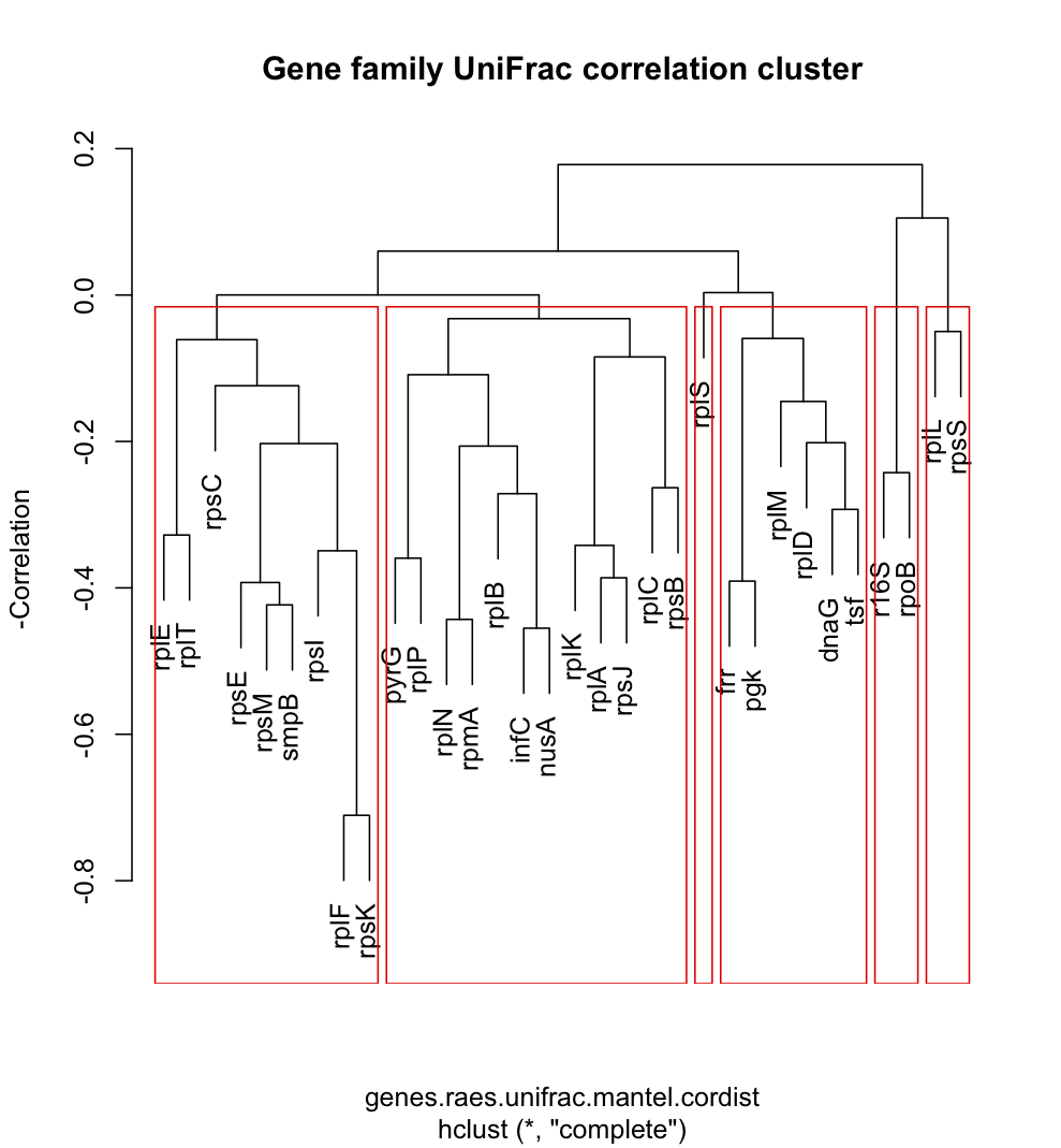 Cluster dendrogram identifying groups of gene families that provide concordant measures of phylogenetic beta diversity in the GOS data set