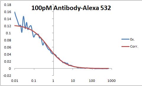 File:100pM Antibody-Alexa 532 pic.png