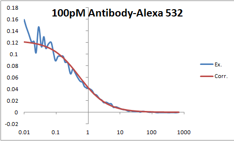100pM Antibody-Alexa 532 pic.png