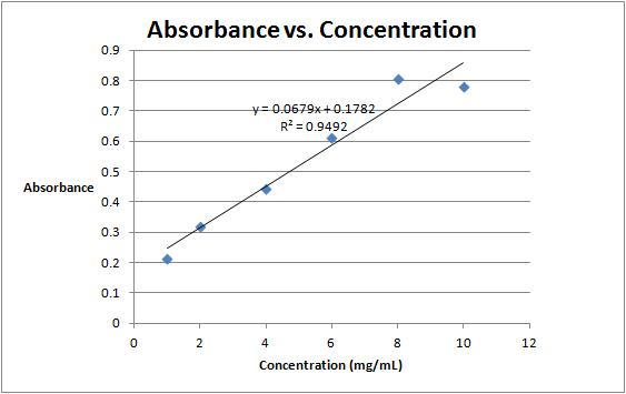 Absorbance vs. Concentration September 14.png