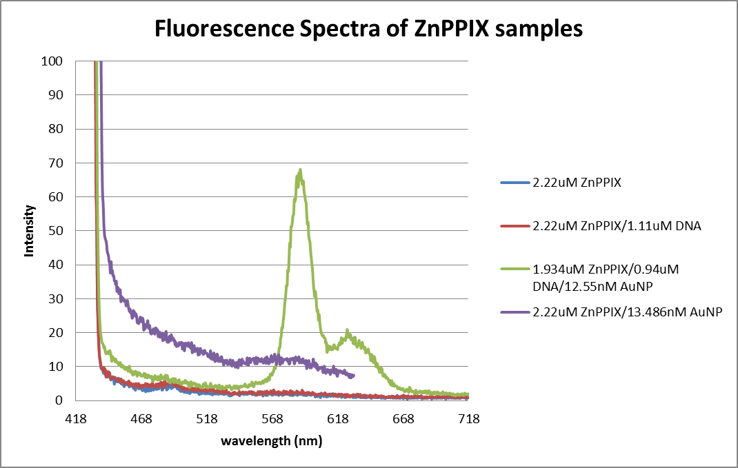 Fluor data thiol DNA, AuNP, ZnPPIX 0605 and 0606.png