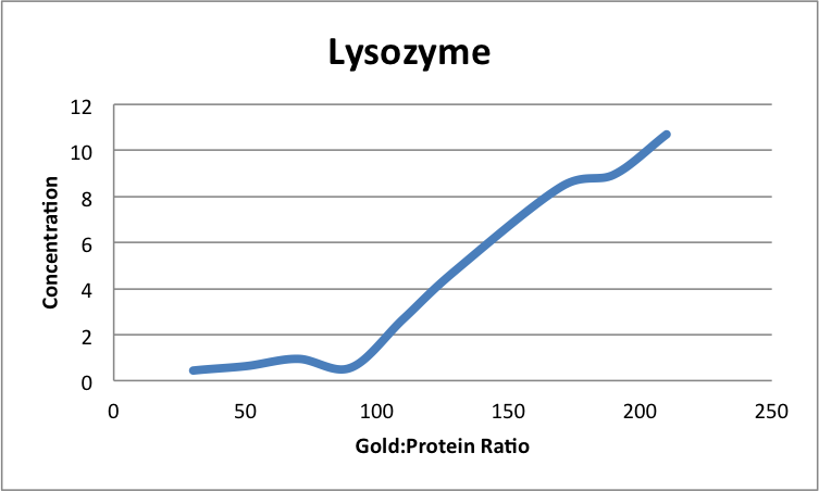 File:LysozymeAuNP AA 1.png