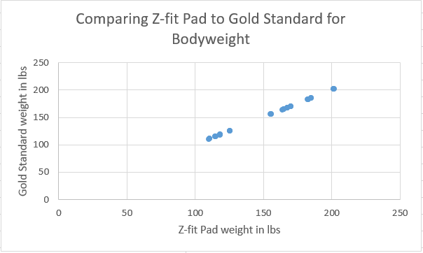 Correlation Body weight z fit.png