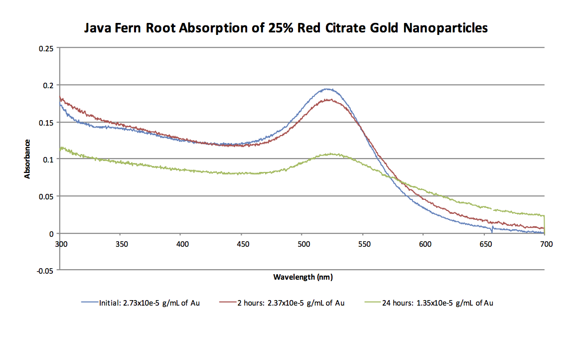 25% Red AuNP Absorption Spectra 2-17.png