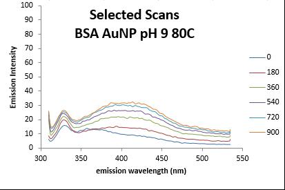 BSA Fluor pH9 emissions0-900.PNG
