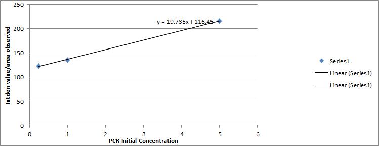 File:Callibration Line.png