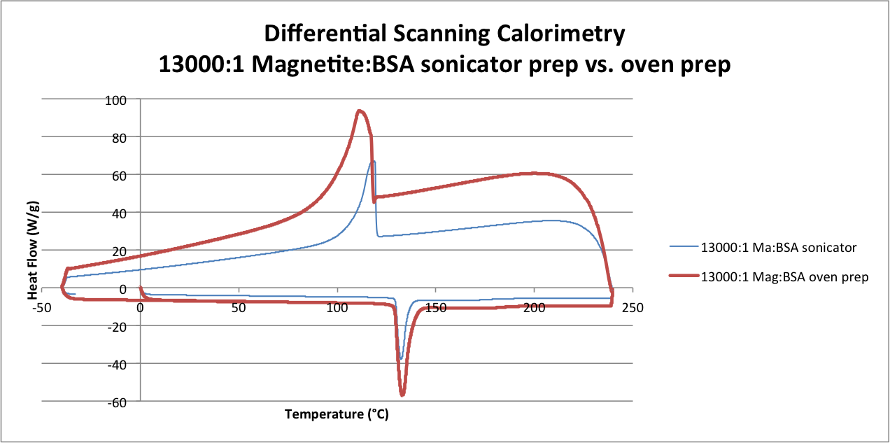 Image:Differential Scanning Calorimetry 13000-1 Magnetite-BSA sonicator prep vs. oven prep .png