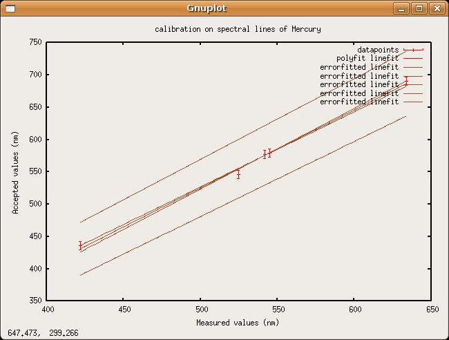HgCalibration curve.png