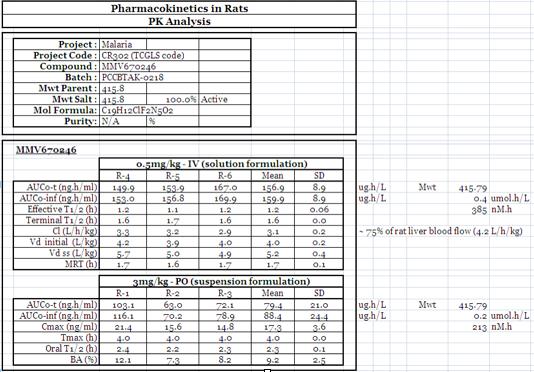 File:MMV670246 rat PK data.png