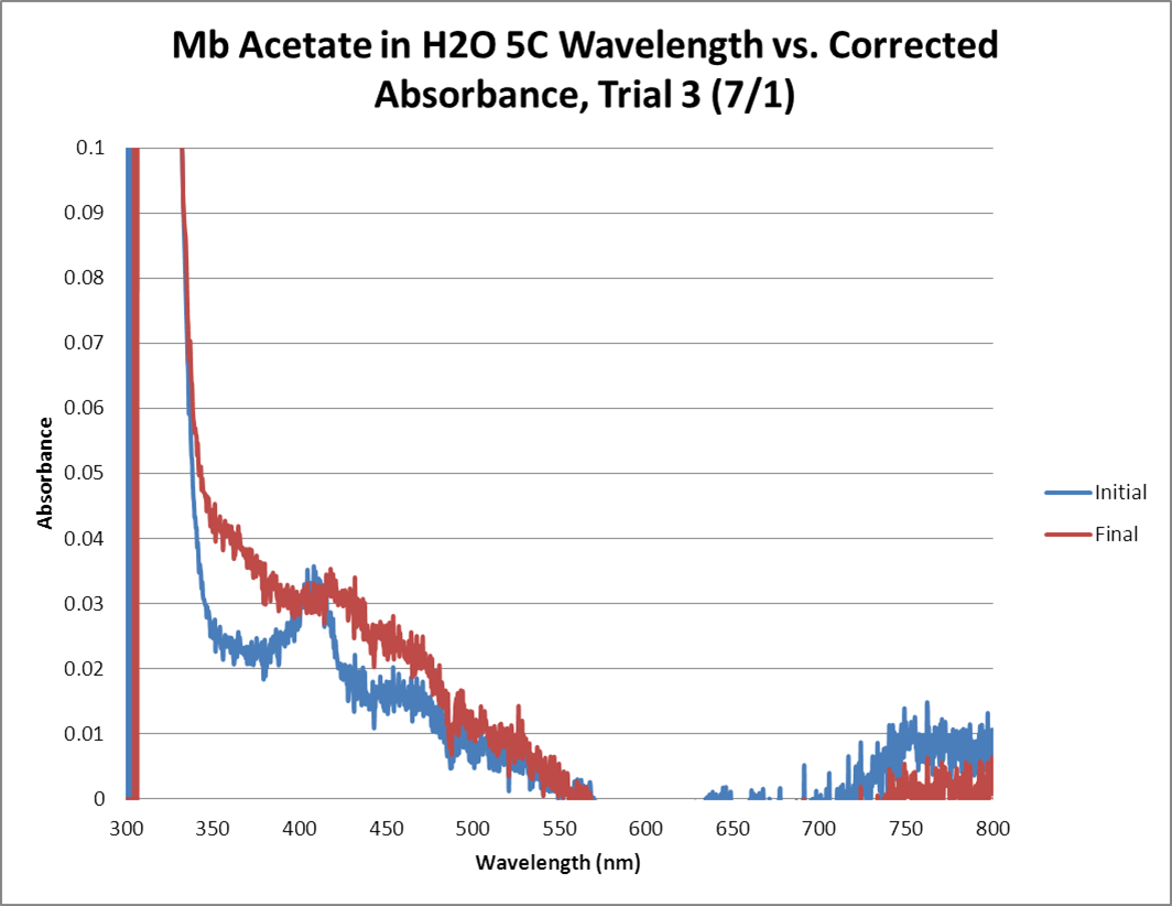 Mb Acetate OPD H2O2 H2O 5C GRAPH Trial3.png