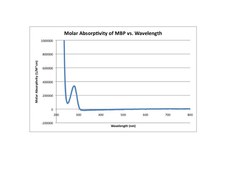 Molar absorptivity v wavelength MBP.png