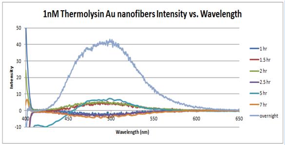 1 nm thermolysin intensity vs wavelength.PNG