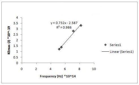 File:2nd order, 1st graph.jpg
