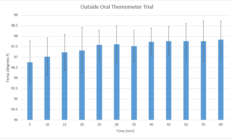 File:Group 13 outside oral themometer.png