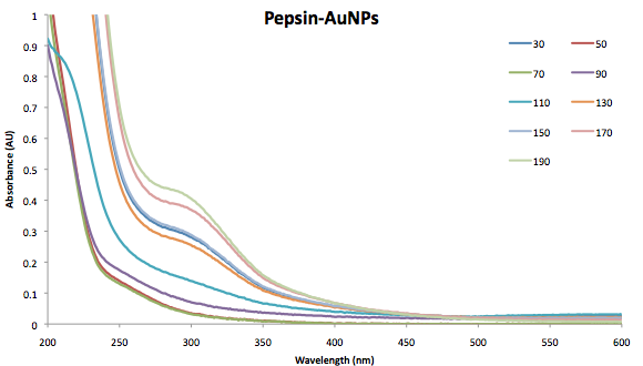 Image:Oct_23_Pepsin_UVVis.png