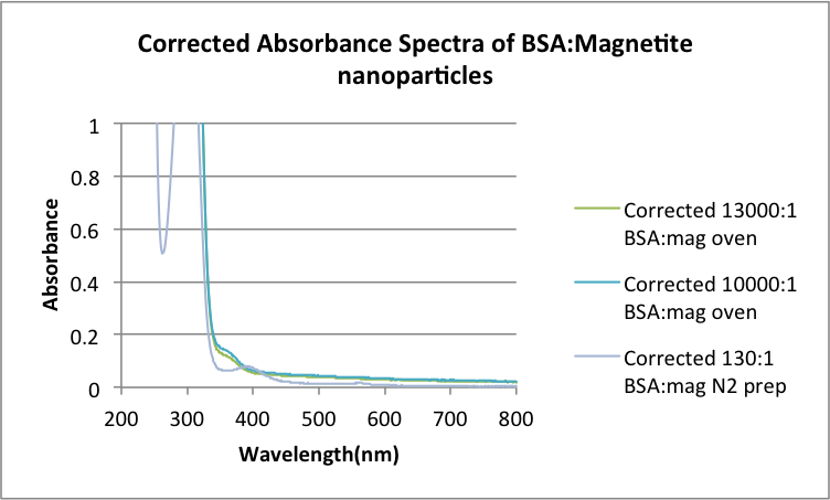 Image:Corrected Absorbance Spectra of BSA-Magnetite nanoparticles .png
